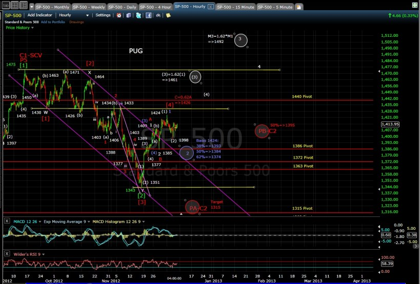 PUG SP-500 60-min chart EOD 12-6-12
