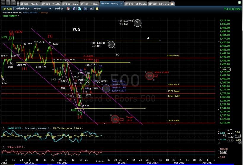 PUG SP-500 60-min chart EOD 12-7-12