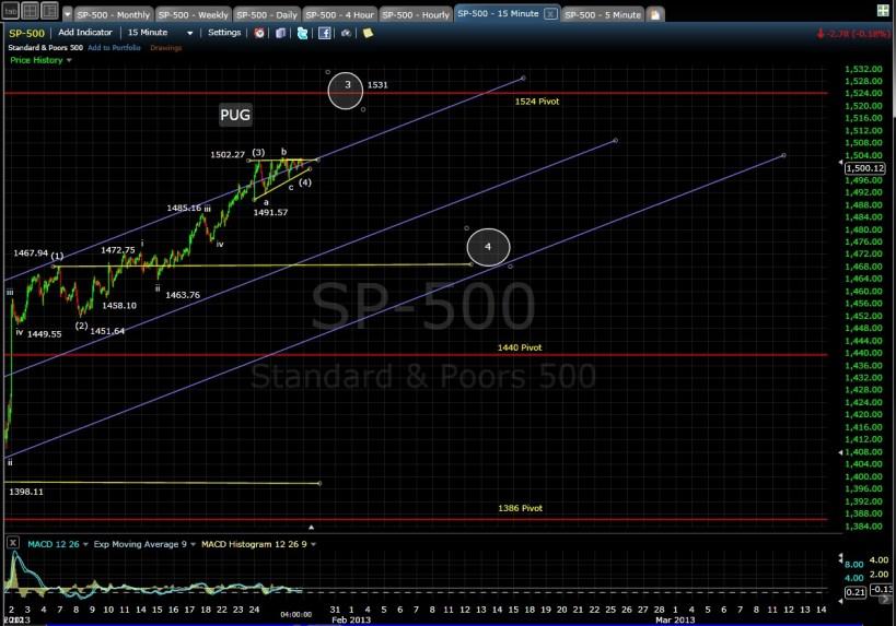 PUG SP-500 15-min EOD 1-28-13