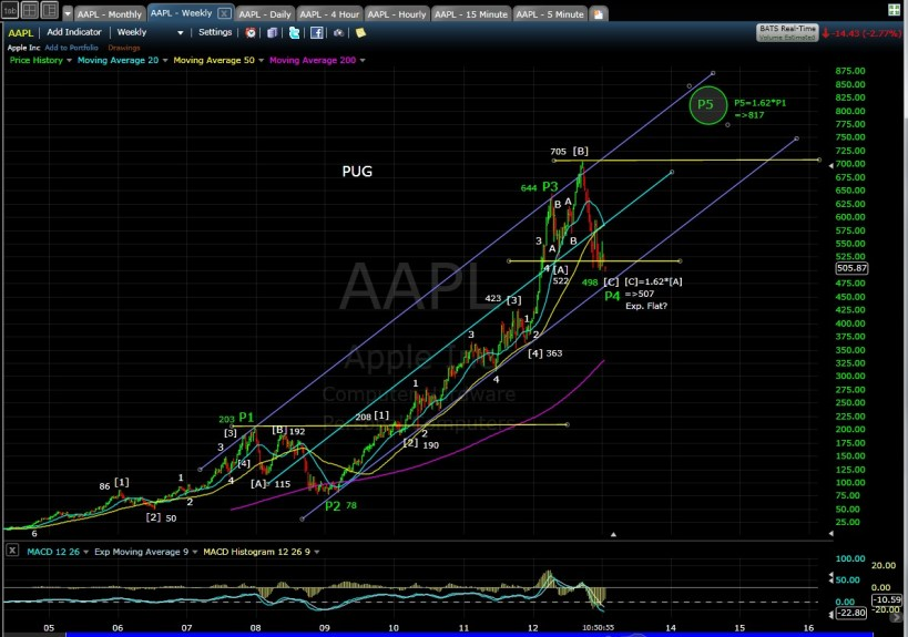 PUG SP-AAPL Weekly mid-day 1-14-13