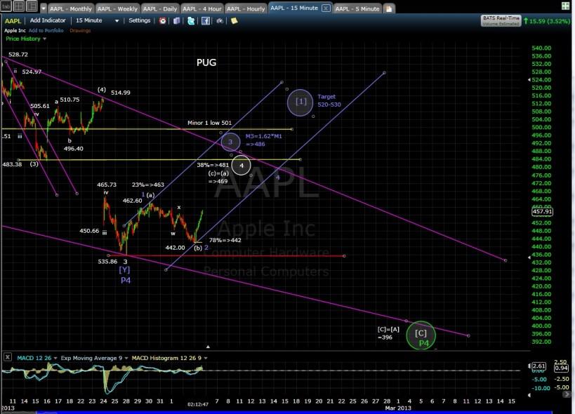 PUG AAPL 15-min chart EOD 2-5-13