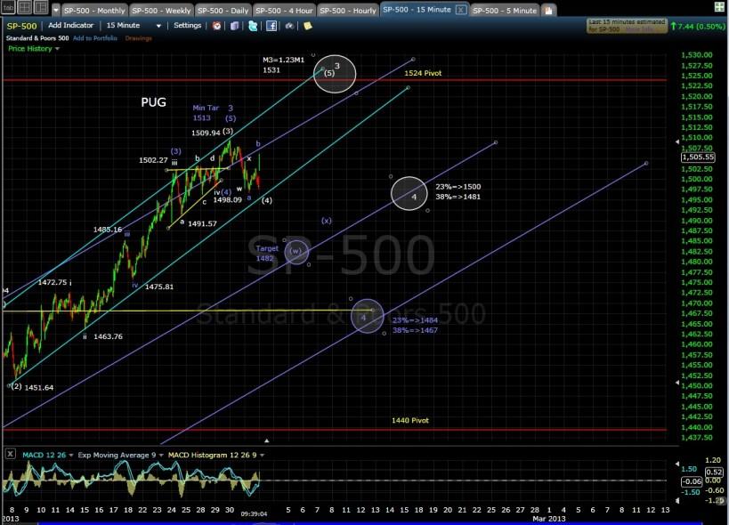 PUG SP-500 15-min chart 940a 2-1-13