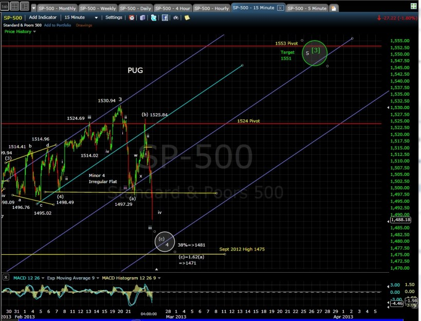 PUG SP-500 15-min chart EOD 2-25-13