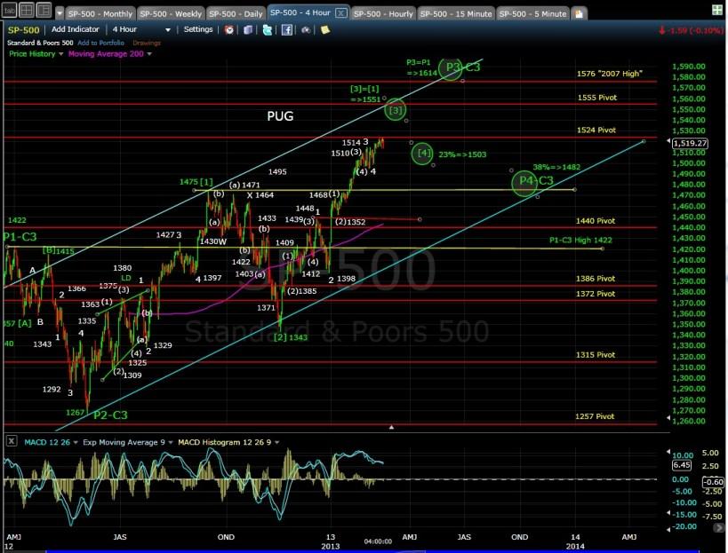 PUG SP-500 4-hr chart EOD 2-15-13