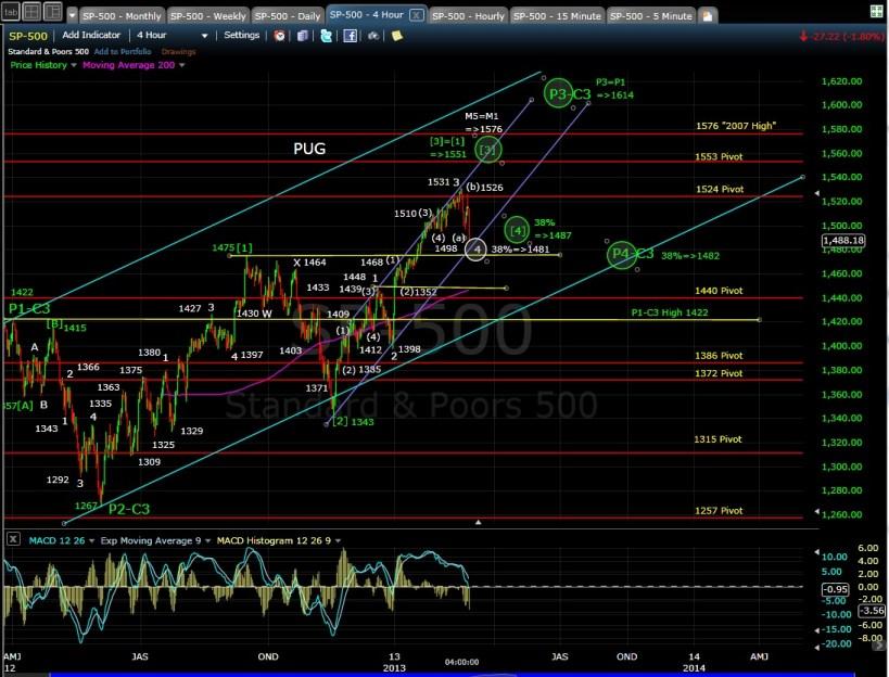PUG SP-500 4-hr chart EOD 2-25-13