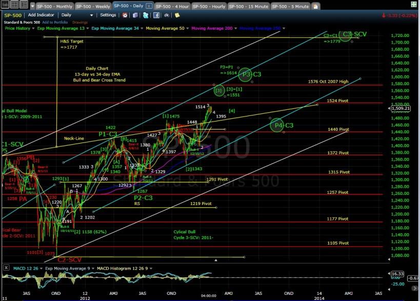 PUG SP-500 daily chart EOD 2-7-13