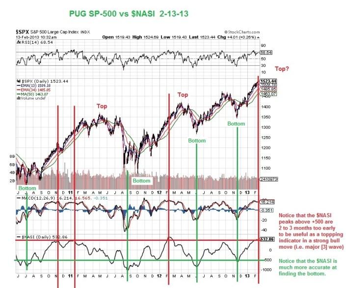 PUG SP-500 vs $NASI 2-13-13
