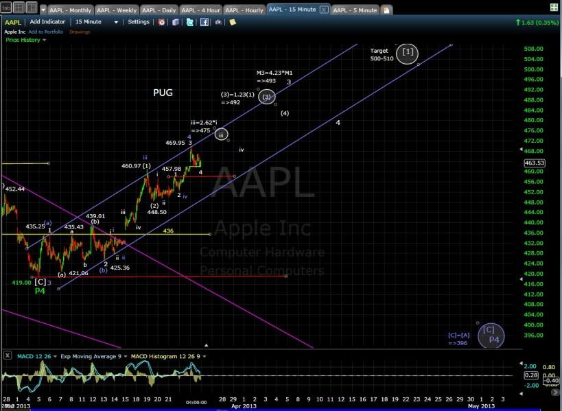 AAPL 15-min chart EOD 3-25-13
