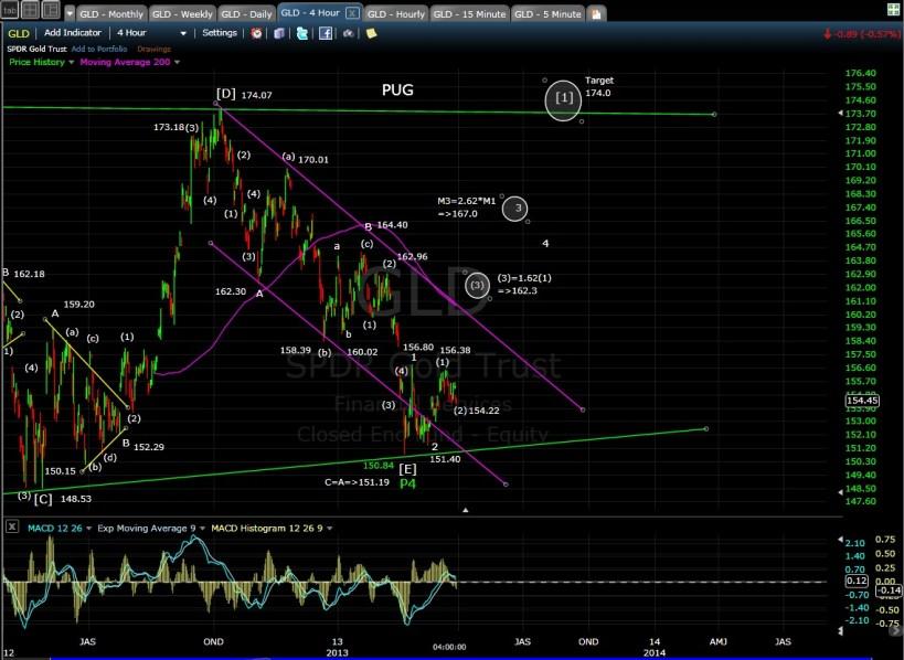 GLD 4-hr chart mid 3-28-13