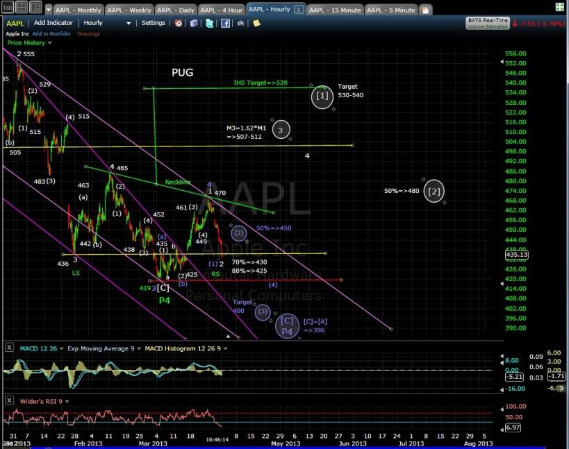 PUG APPL 60-min chart morn 4-1-13