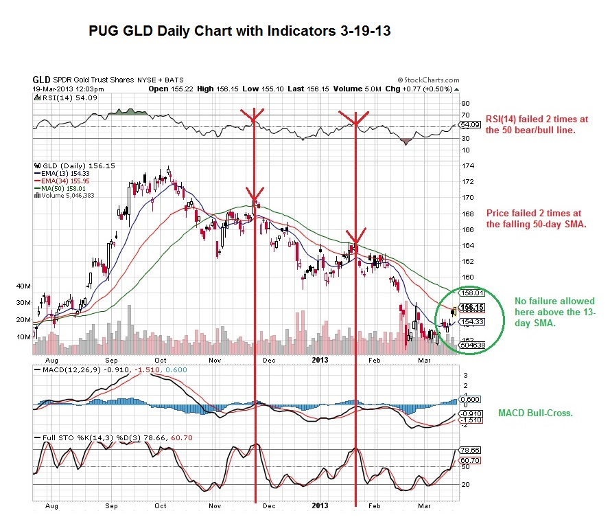PUG GLD daily with indicators 3-19-13
