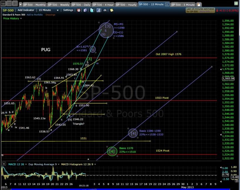 PUG SP-500 15-min chart morn 4-1-13