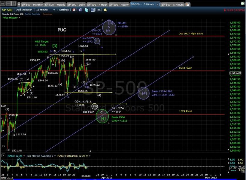 SP-500 15-min chart EOD 3-25-13