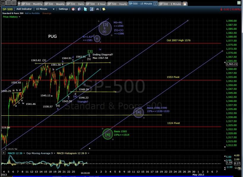 SP-500 15-min chart EOD 3-27-13