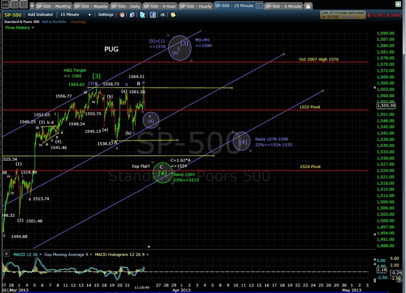 SP-500 15-min chart mid-day 3-25-13