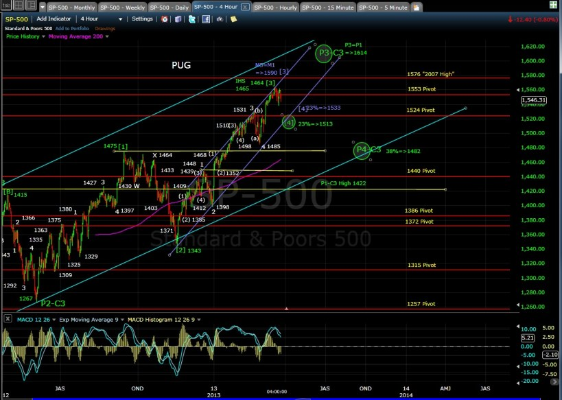 SP-500 4-hr chart EOD 3-21-13