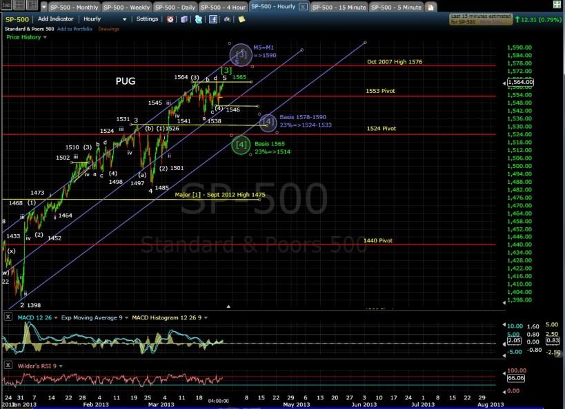 SP-500 60-min chart EOD 3-26-13
