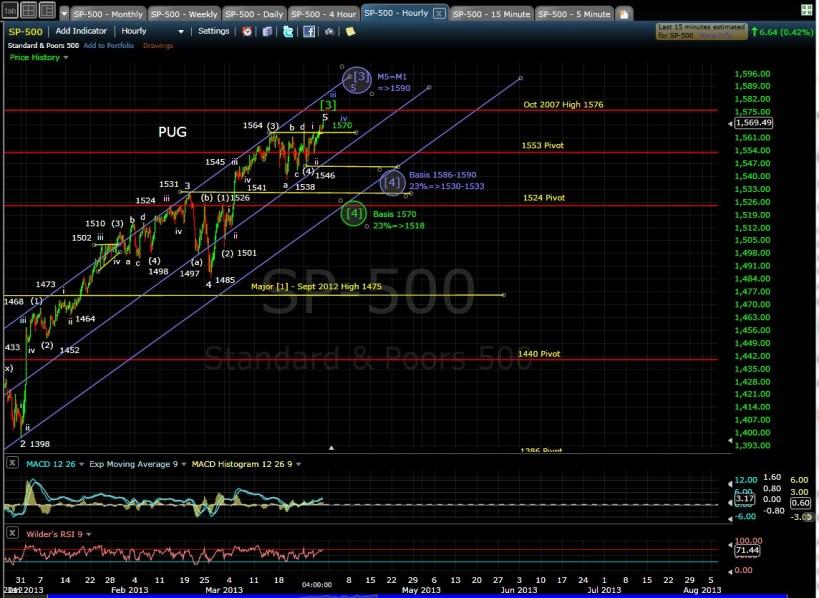 SP-500 60-min chart EOD 3-28-13