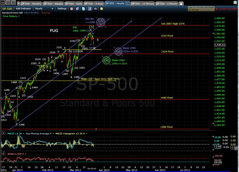 SP-500 60-min chart mid-day 3-19-13