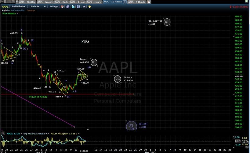 PUG AAPL 15-min EOD 4-11-13