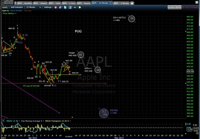PUG AAPL 15-min mid-day 4-12-13
