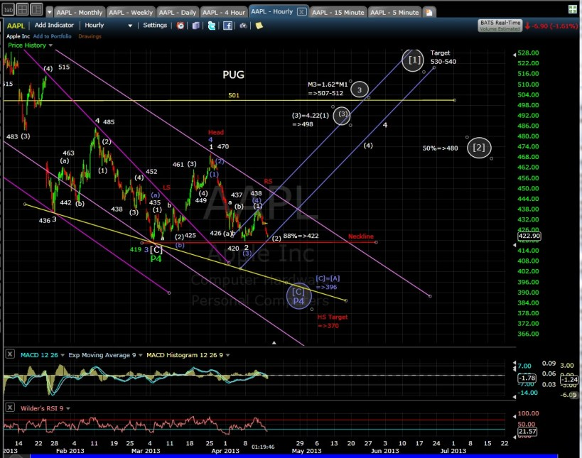 PUG AAPL 60-min mid-day 4-15-13