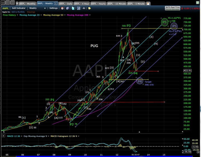 PUG AAPL weekly mid-day 4-15-13