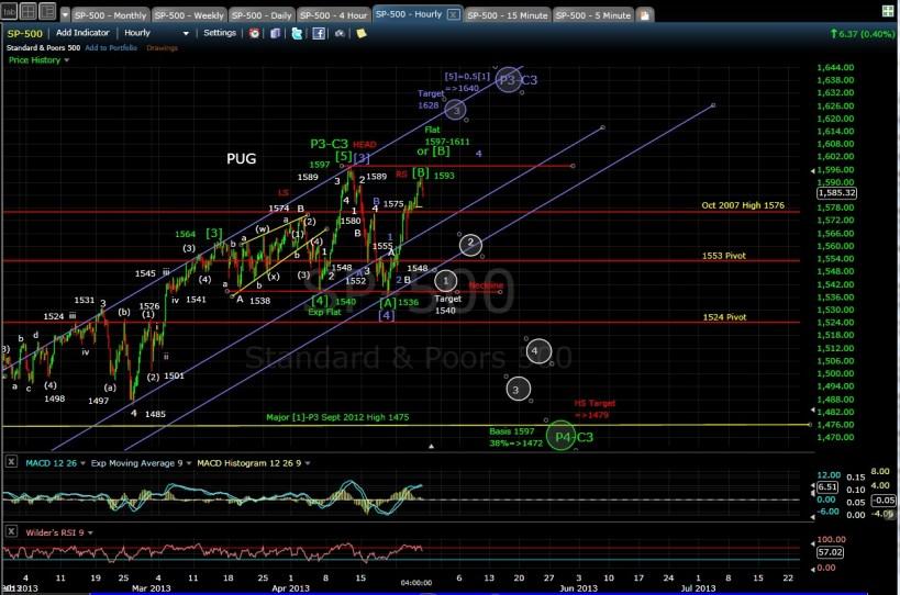 SP-500 60-min chart EOD 4-25-13