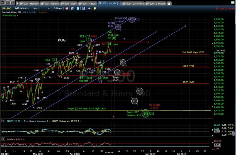 SP-500 60-min chart EOD 4-26-13