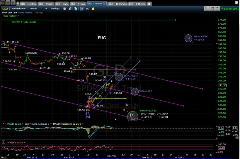 GLD 60-min chart after 5-2-13