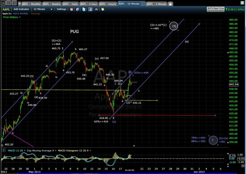 PUG AAPL 15-min chart mid-day 5-20-13