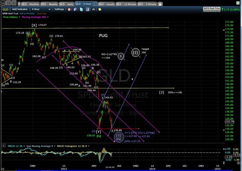 PUG GLD 4-hr chart mid-day 5-20-13