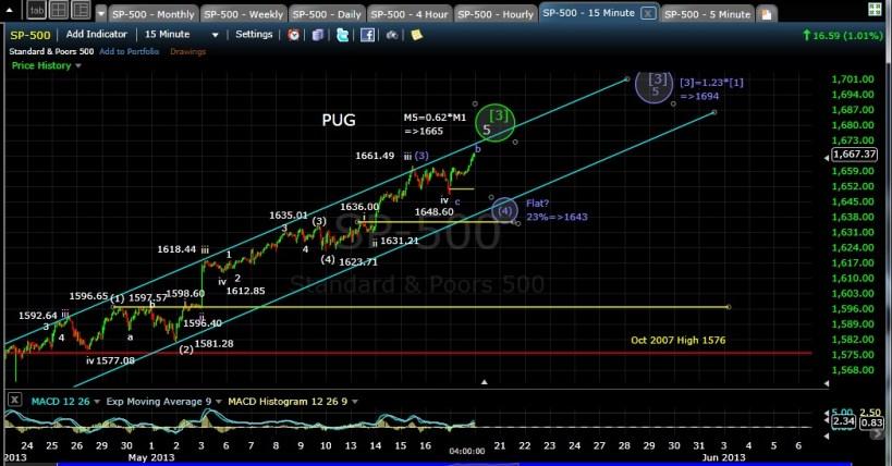 PUG SP-500 15-min chart EOD 5-17-13