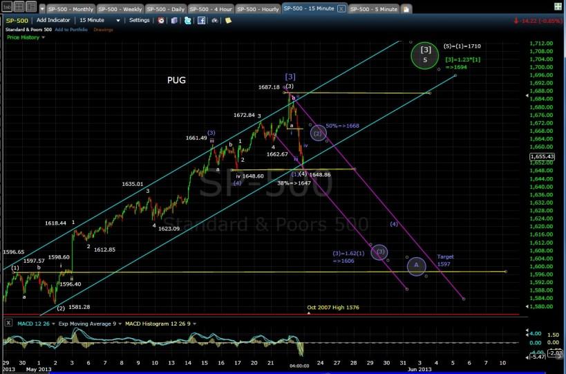 PUG SP-500 15-min chart EOD 5-22-13