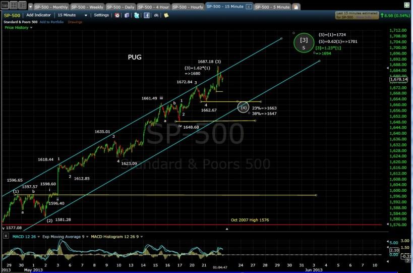 PUG SP-500 15-min chart mid-day 5-22-13