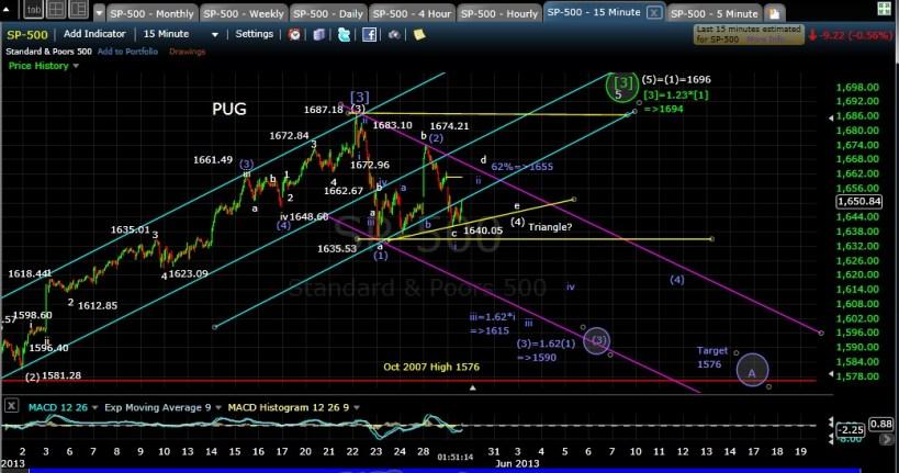 PUG SP-500 15-min chart mid-day 5-29-13