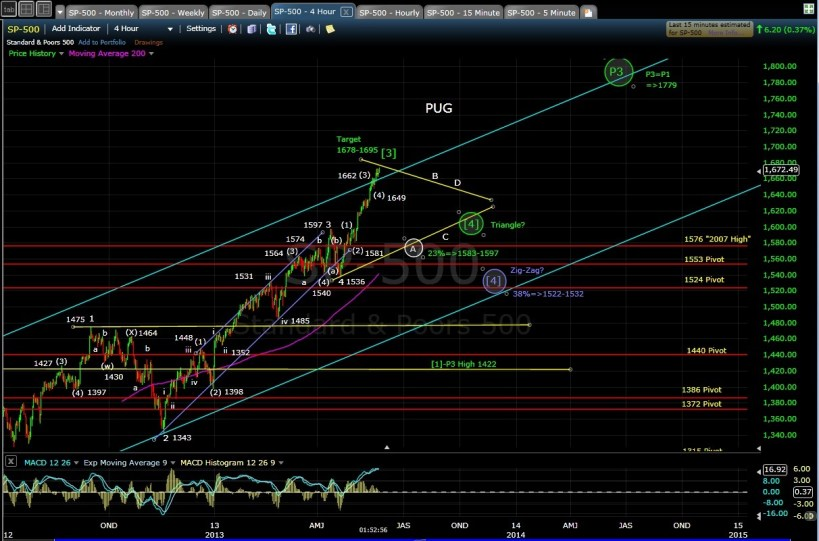 PUG SP-500 4-hr chart mid-day 5-21-13