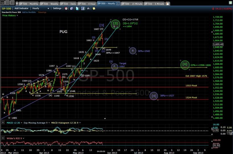 PUG SP-500 60-min chart EOD 5-22-13