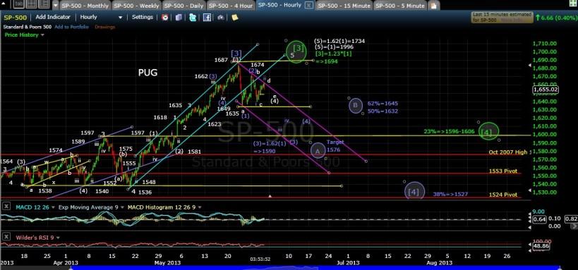 PUG SP-500 60-min chart EOD 5-30-13