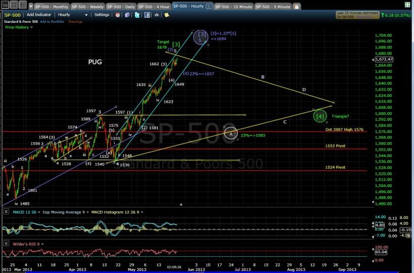 PUG SP-500 60-min chart midday 5-21-13