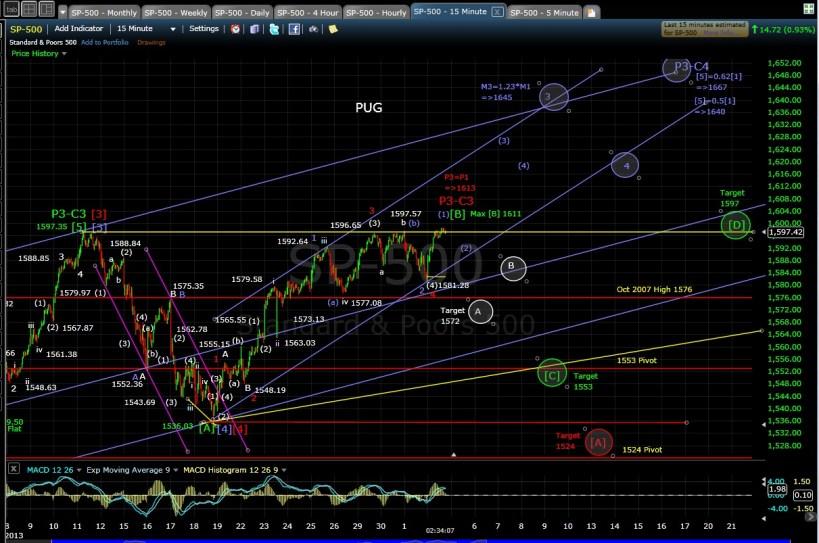 SP-500 15-min chart after 5-2-13