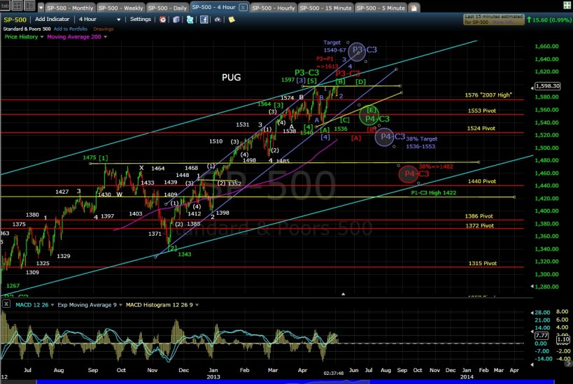 SP-500 4-hr chart after 5-2-13