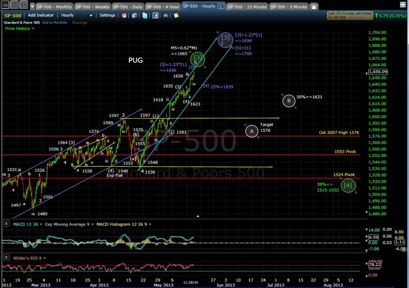 SP-500 60-min mid-day 5-15-13