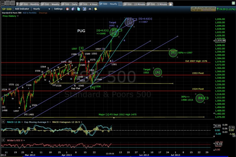 SP-500 60min midday 5-3-13