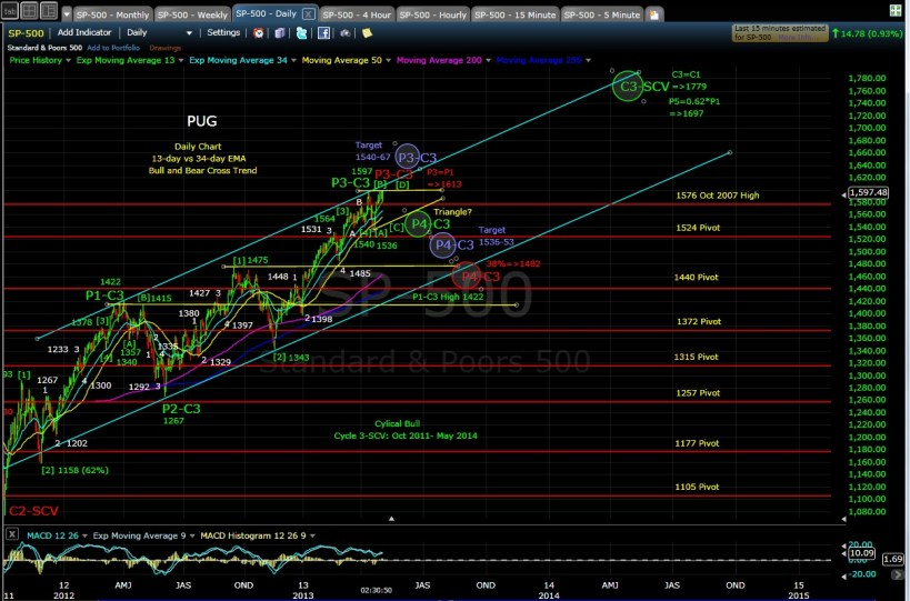 SP-500 daily chart after 5-2-13