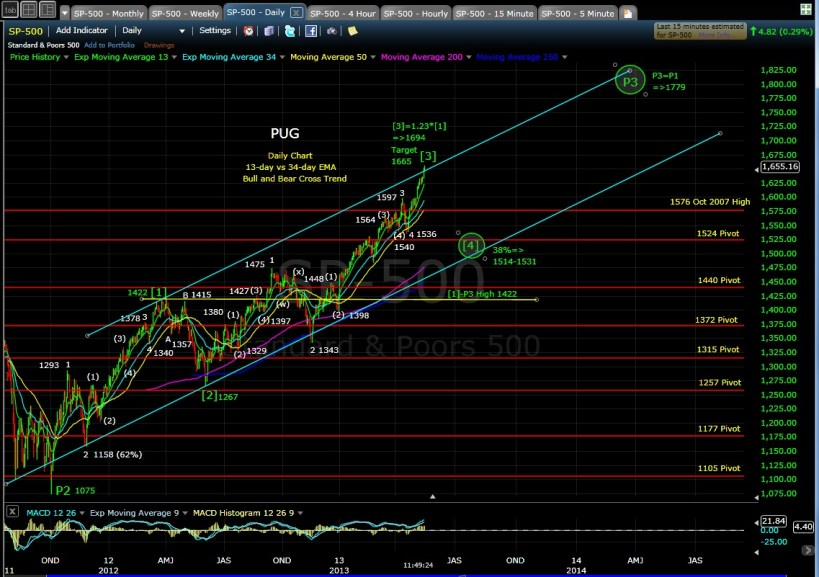 SP-500 daily mid-day 5-15-13