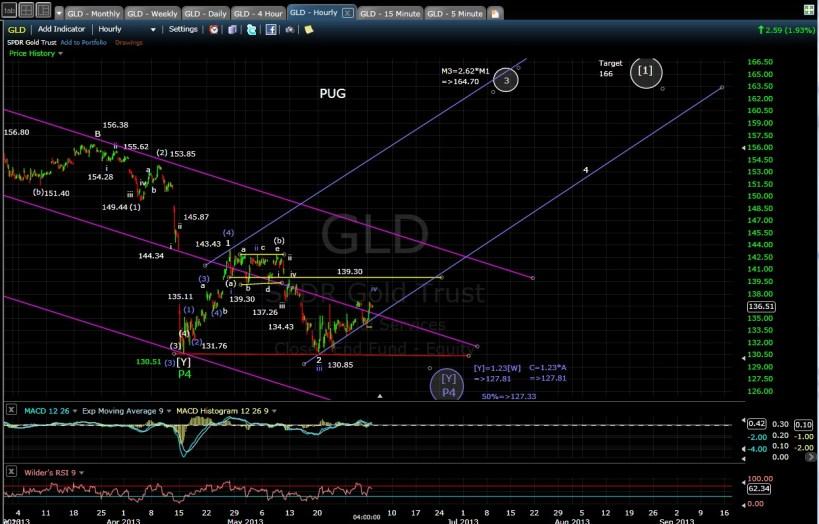 PUG GLD 60-min chart EOD 6-3-13