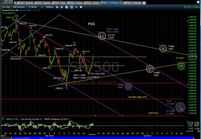 PUG SP-500 15-min chart EOD 6-13-13