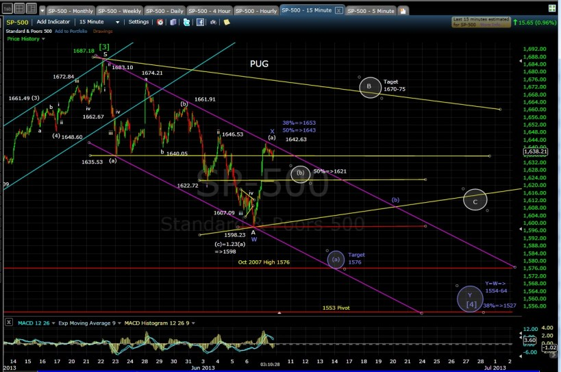 PUG SP-500 15-min chart EOD 6-7-13