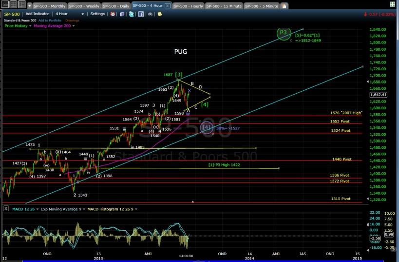 PUG SP-500 4-hr chart EOD 6-10-13